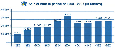Sale of malt in period of 1998 - 2007